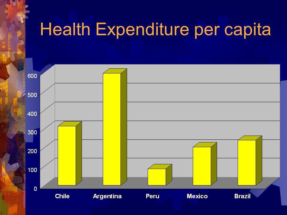 Health Expenditure per capita