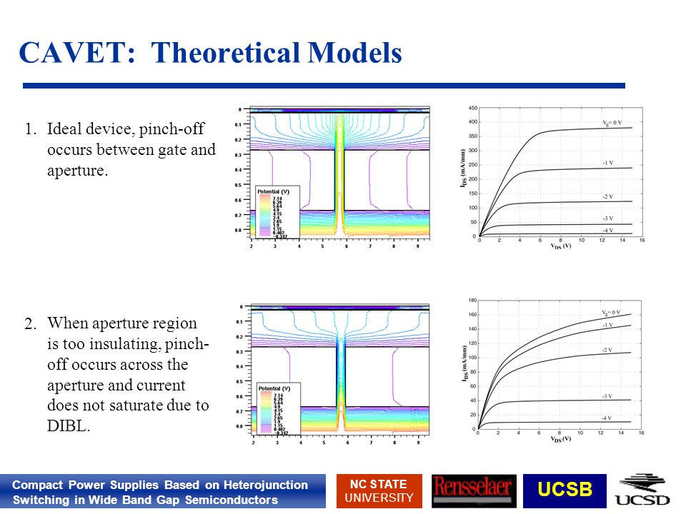Compact Power Supplies Based on Heterojunction Switching in Wide Band Gap Semiconductors NC STATE UNIVERSITY UCSB CAVET: Theoretical Models Ideal devi