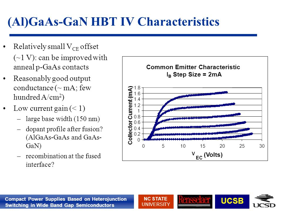 Compact Power Supplies Based on Heterojunction Switching in Wide Band Gap Semiconductors NC STATE UNIVERSITY UCSB (Al)GaAs-GaN HBT IV Characteristics Common Emitter Characteristic I B Step Size = 2mA 0 0.2 0.4 0.6 0.8 1 1.2 1.4 1.6 1.8 051015202530 V EC (Volts) Collector Current (mA) Relatively small V CE offset (~1 V): can be improved with anneal p-GaAs contacts Reasonably good output conductance (~ mA; few hundred A/cm 2 ) Low current gain (< 1) –large base width (150 nm) –dopant profile after fusion.