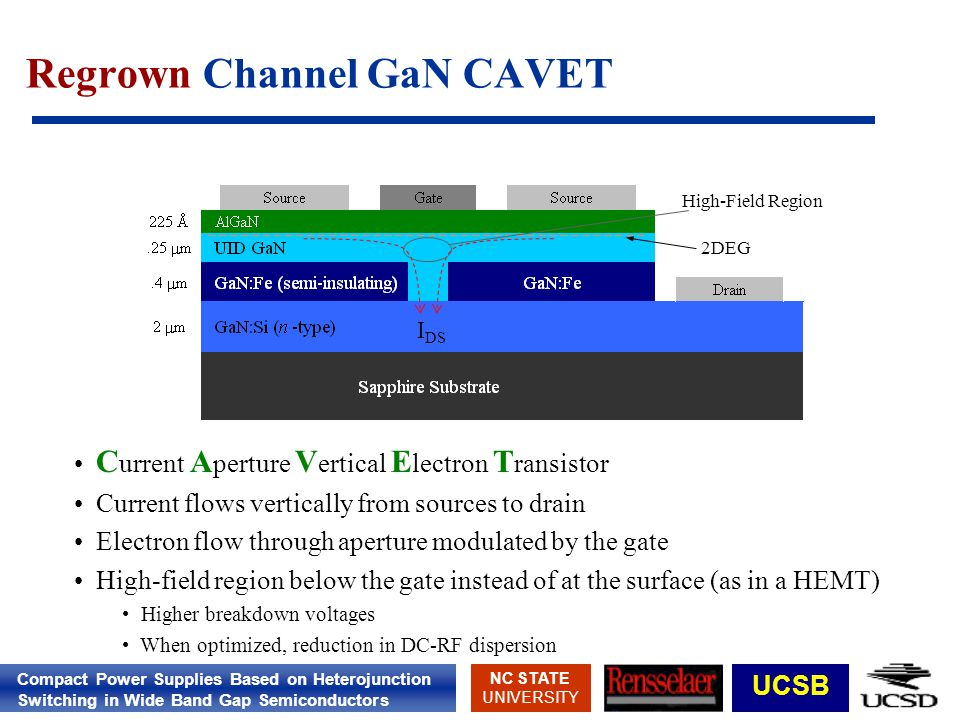 Compact Power Supplies Based on Heterojunction Switching in Wide Band Gap Semiconductors NC STATE UNIVERSITY UCSB C urrent A perture V ertical E lectron T ransistor Current flows vertically from sources to drain Electron flow through aperture modulated by the gate High-field region below the gate instead of at the surface (as in a HEMT) Higher breakdown voltages When optimized, reduction in DC-RF dispersion 2DEG High-Field Region I DS Regrown Channel GaN CAVET