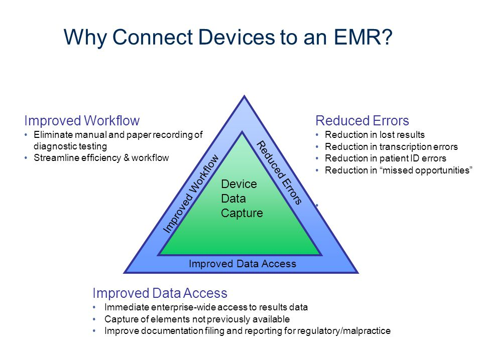 Medical Device Integration Project Collaboration between a Medical Device manufacturer and an ambulatory Health Care organization to: Establish measures for quality and efficiency gains Collect baseline data Integrate selected devices with Electronic Health Record Demonstrate gains.