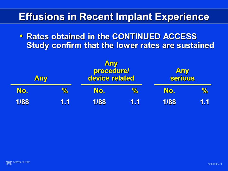 3000838-71 Effusions in Recent Implant Experience Rates obtained in the CONTINUED ACCESS Study confirm that the lower rates are sustained Rates obtain