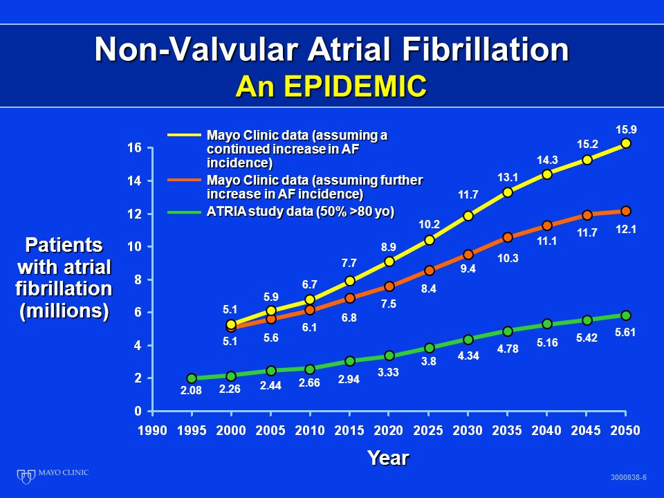 Non-Valvular Atrial Fibrillation 3000838-7 % Percent of Total Strokes Attributable to Atrial Fibrillation Stroke 22(18), 1991 500,000 strokes/year in U.S.