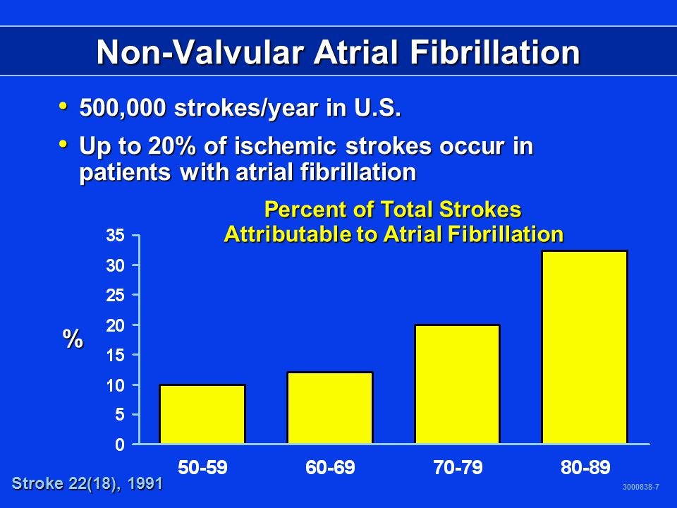 Non-Valvular Atrial Fibrillation 3000838-7 % Percent of Total Strokes Attributable to Atrial Fibrillation Stroke 22(18), 1991 500,000 strokes/year in