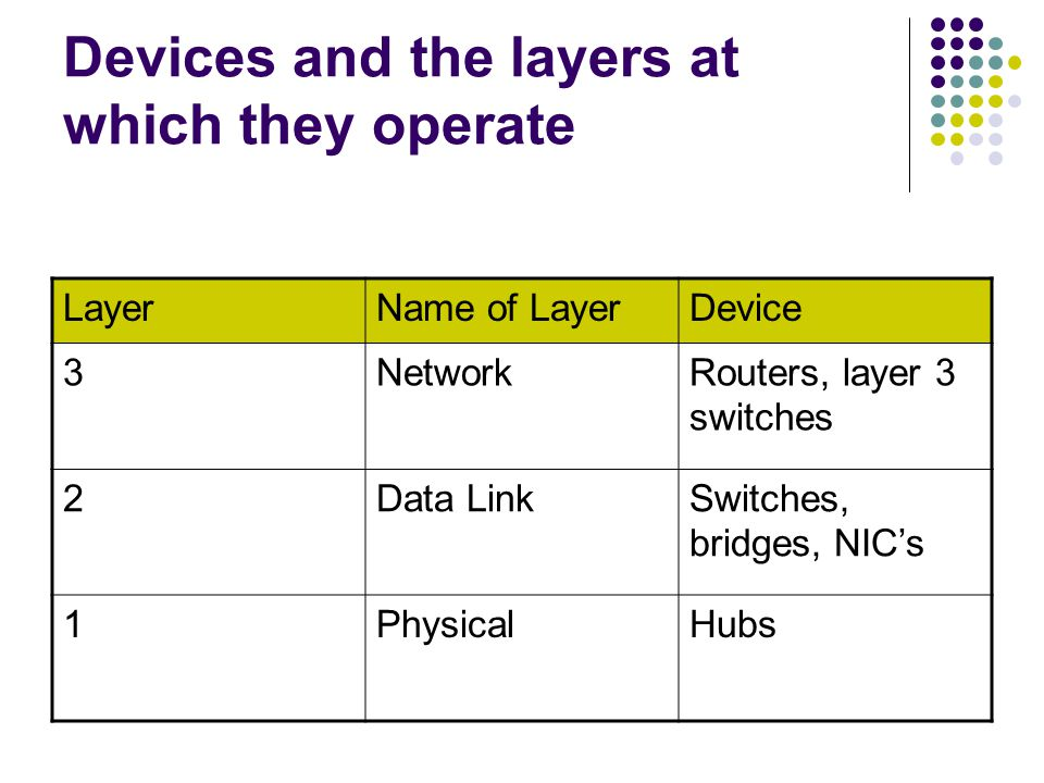 Devices and the layers at which they operate LayerName of LayerDevice 3NetworkRouters, layer 3 switches 2Data LinkSwitches, bridges, NICs 1PhysicalHubs