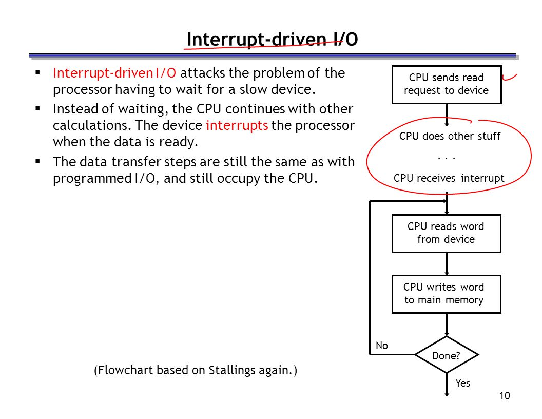 10 Interrupt-driven I/O Interrupt-driven I/O attacks the problem of the processor having to wait for a slow device.