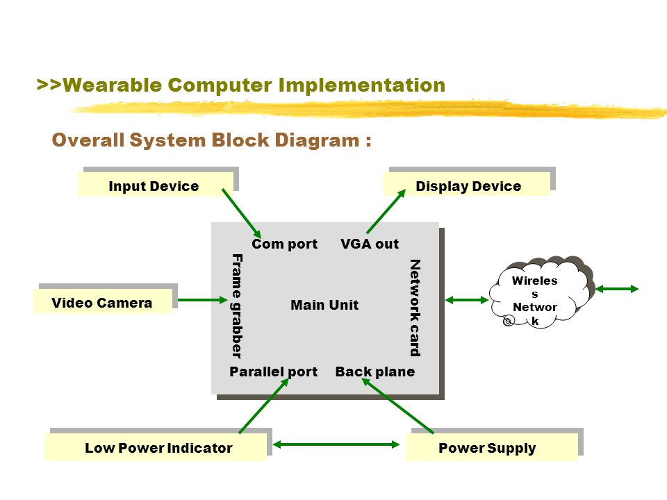 >>Wearable Computer Implementation>>Output Device Augmented Reality>> Display Technologies in Augmented Reality Video See-through Augmented Reality Display Optical See-through Augmented Reality Display