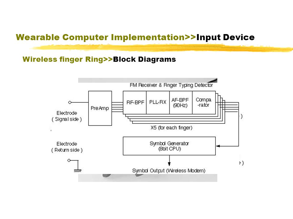 Wearable Computer Implementation>>Input Device Wireless finger Ring>>Block Diagrams