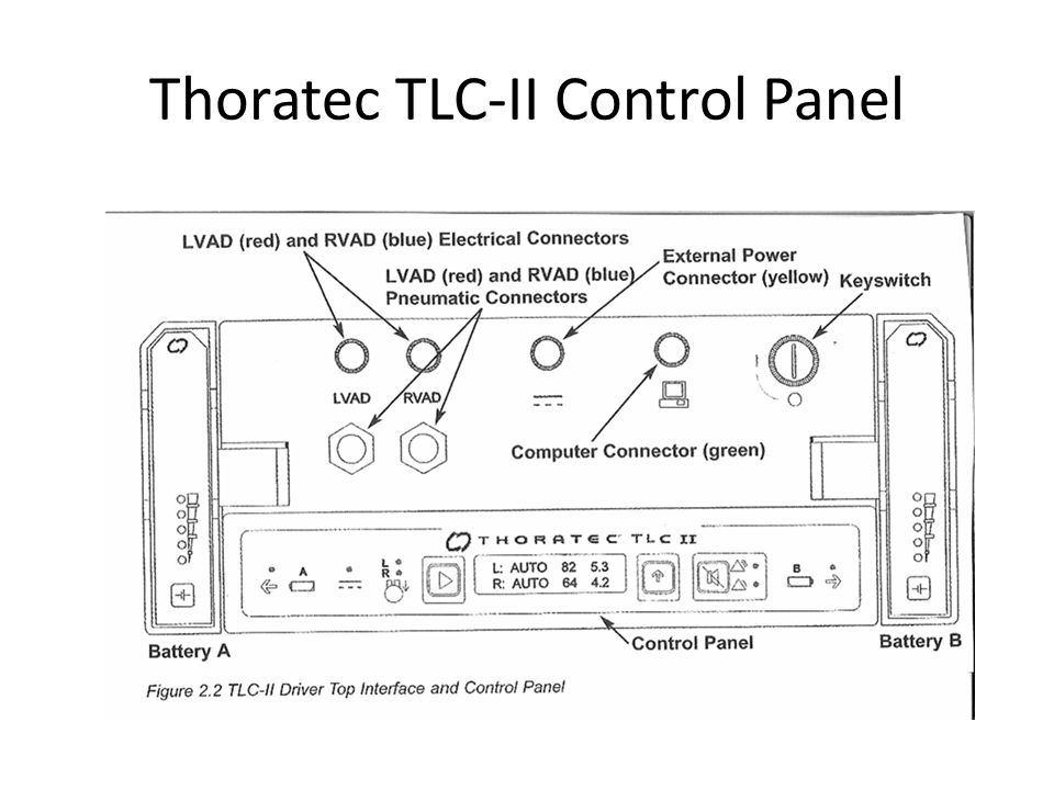 Thoratec TLC-II Control Panel