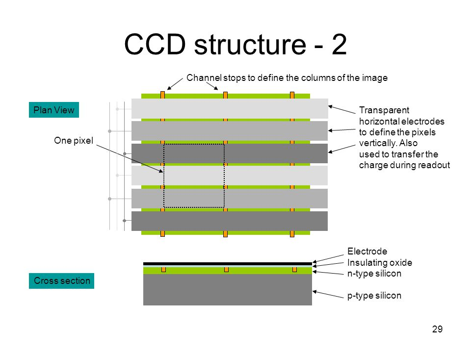 29 CCD structure - 2 One pixel Channel stops to define the columns of the image Transparent horizontal electrodes to define the pixels vertically. Als