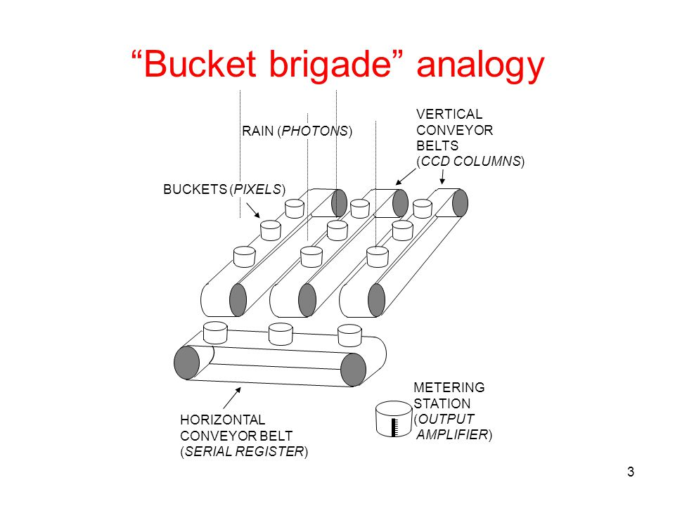 3 Bucket brigade analogy RAIN (PHOTONS) BUCKETS (PIXELS) VERTICAL CONVEYOR BELTS (CCD COLUMNS) HORIZONTAL CONVEYOR BELT (SERIAL REGISTER) METERING STA