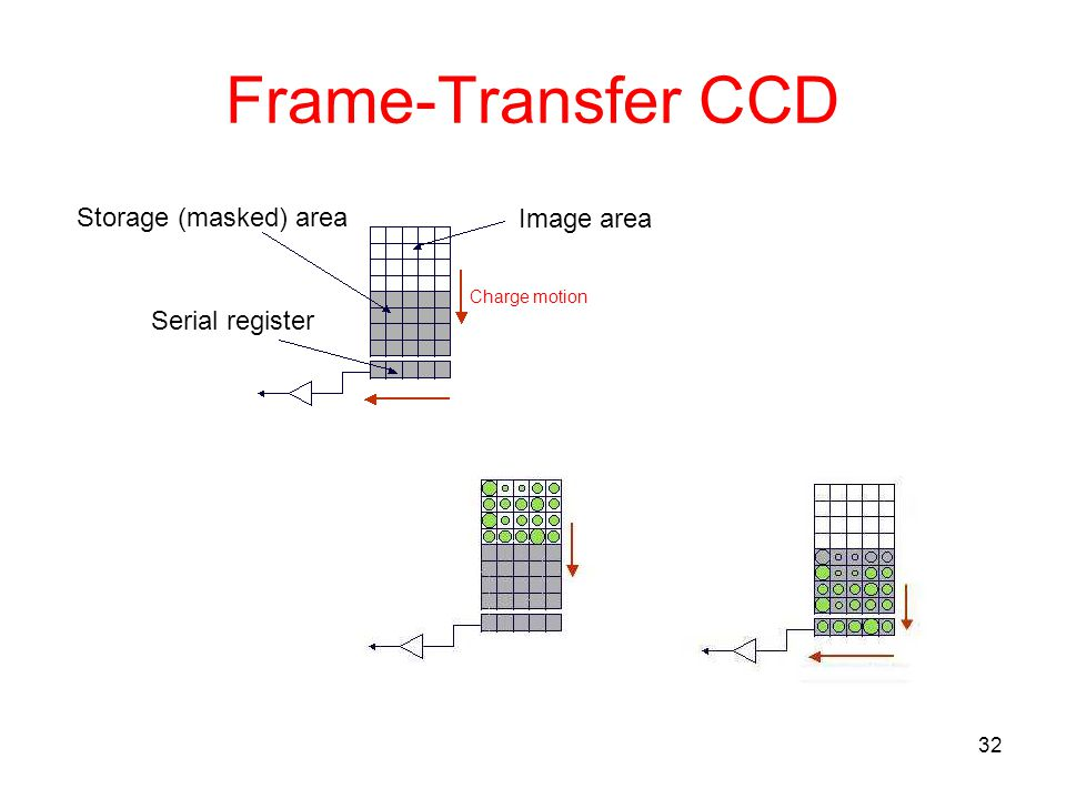 32 Frame-Transfer CCD Image area Storage (masked) area Serial register Charge motion