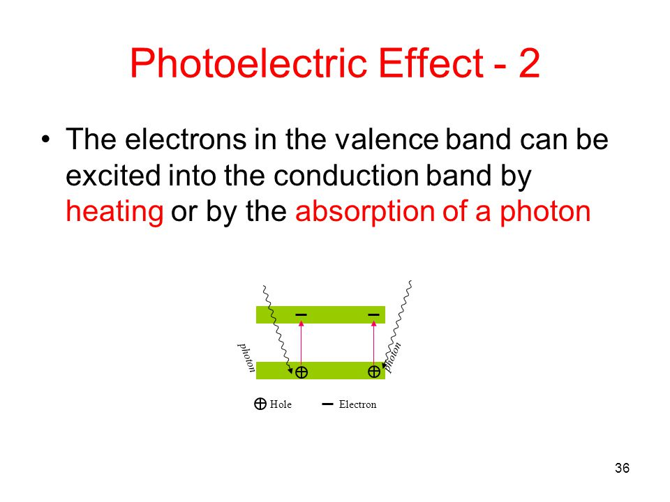 36 Photoelectric Effect - 2 The electrons in the valence band can be excited into the conduction band by heating or by the absorption of a photon phot