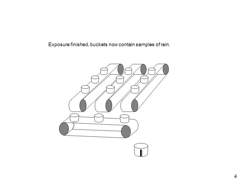 5 Conveyor belt starts turning and transfers buckets.