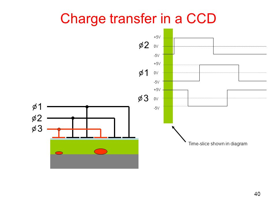40 1 2 3 +5V 0V -5V +5V 0V -5V +5V 0V -5V Time-slice shown in diagram 1 2 3 Charge transfer in a CCD