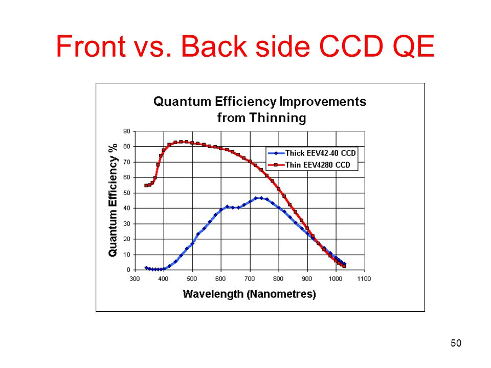 50 Front vs. Back side CCD QE