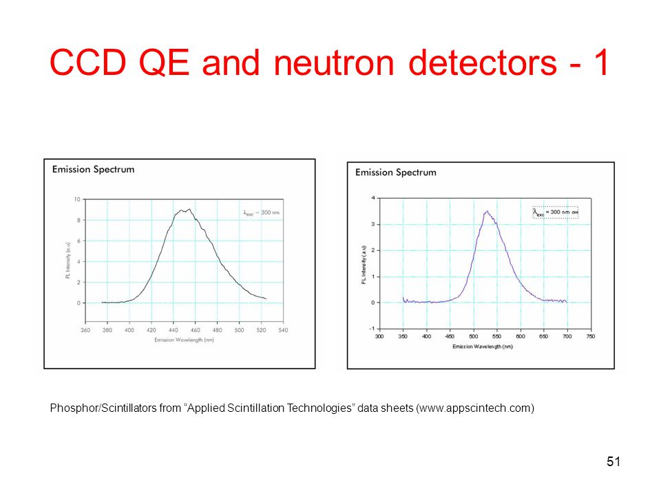 51 CCD QE and neutron detectors - 1 Phosphor/Scintillators from Applied Scintillation Technologies data sheets (www.appscintech.com)