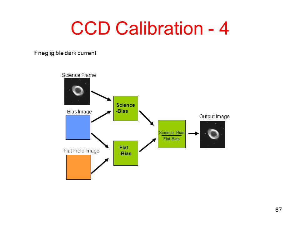 67 CCD Calibration - 4 If negligible dark current Flat Field Image Bias Image Flat -Bias Science -Bias Output Image Flat-Bias Science -Bias Science Fr