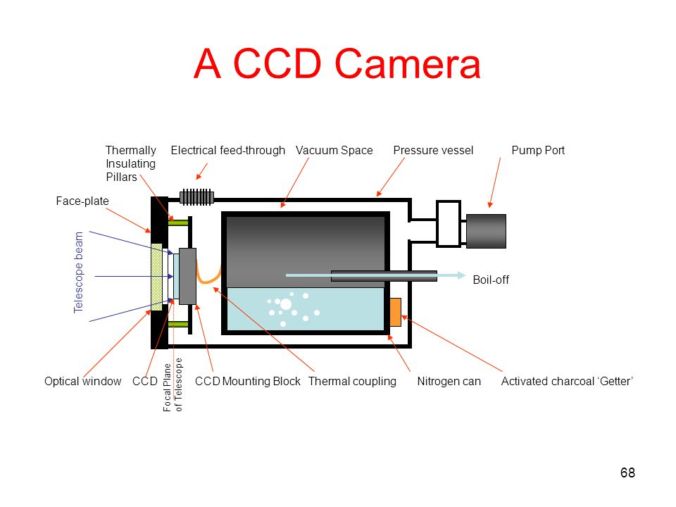 68 A CCD Camera... Thermally Electrical feed-through Vacuum Space Pressure vessel Pump Port Insulating Pillars Focal Plane of Telescope Telescope beam