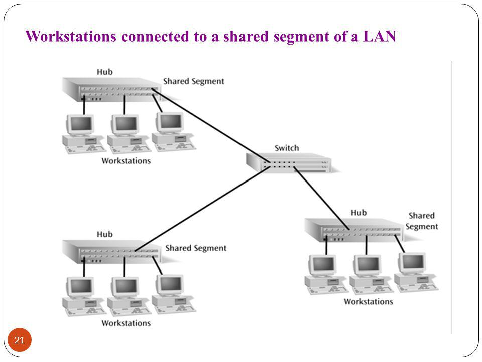 21 Workstations connected to a shared segment of a LAN