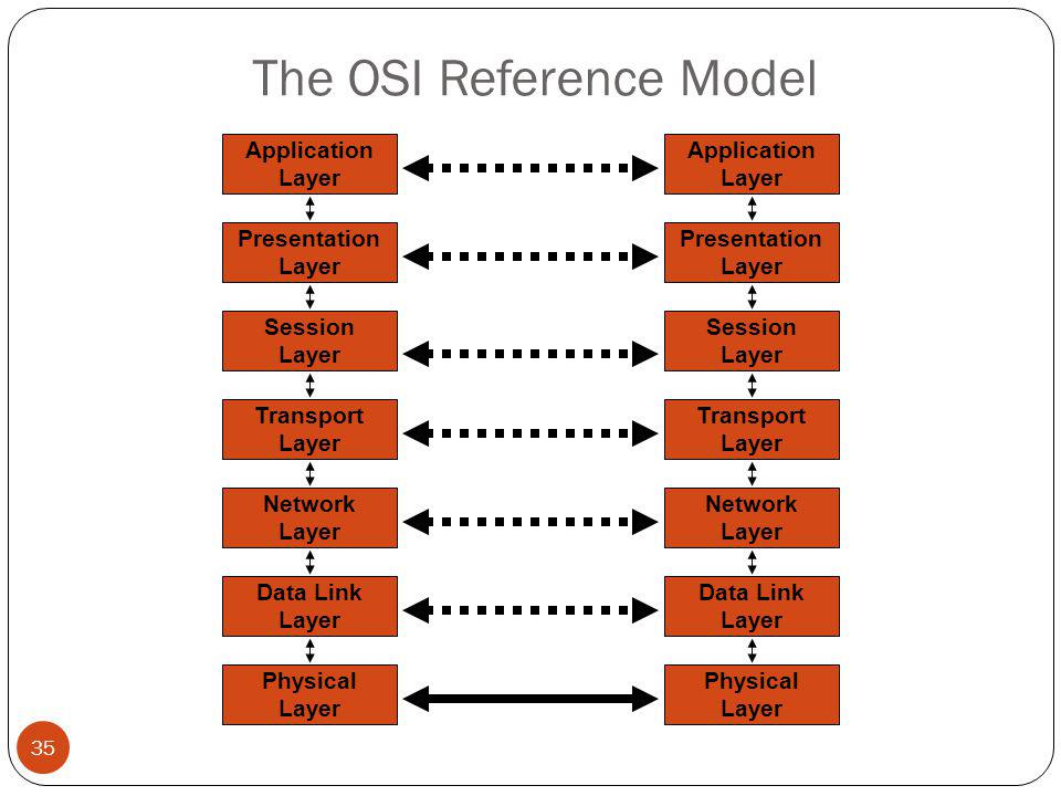 The OSI Reference Model 35 Network Layer Data Link Layer Physical Layer Application Layer Presentation Layer Session Layer Transport Layer Network Layer Data Link Layer Physical Layer Application Layer Presentation Layer Session Layer Transport Layer