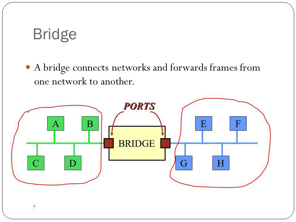 7 Bridge A bridge connects networks and forwards frames from one network to another.