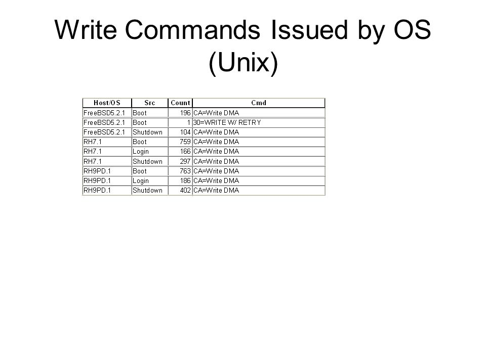 Write Commands Issued by OS (Unix)