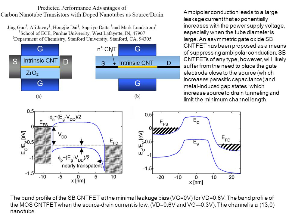 The band profile of the SB CNTFET at the minimal leakage bias (VG=0V) for VD=0.6V. The band profile of the MOS CNTFET when the source-drain current is