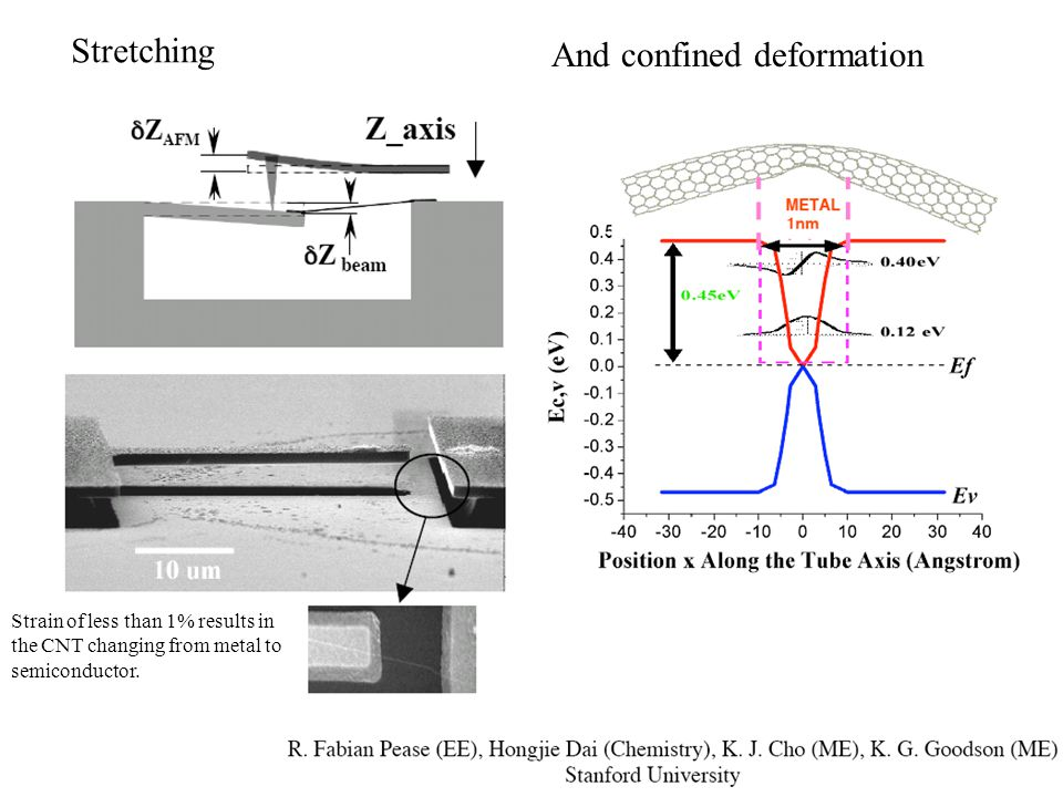 Stretching And confined deformation Strain of less than 1% results in the CNT changing from metal to semiconductor.