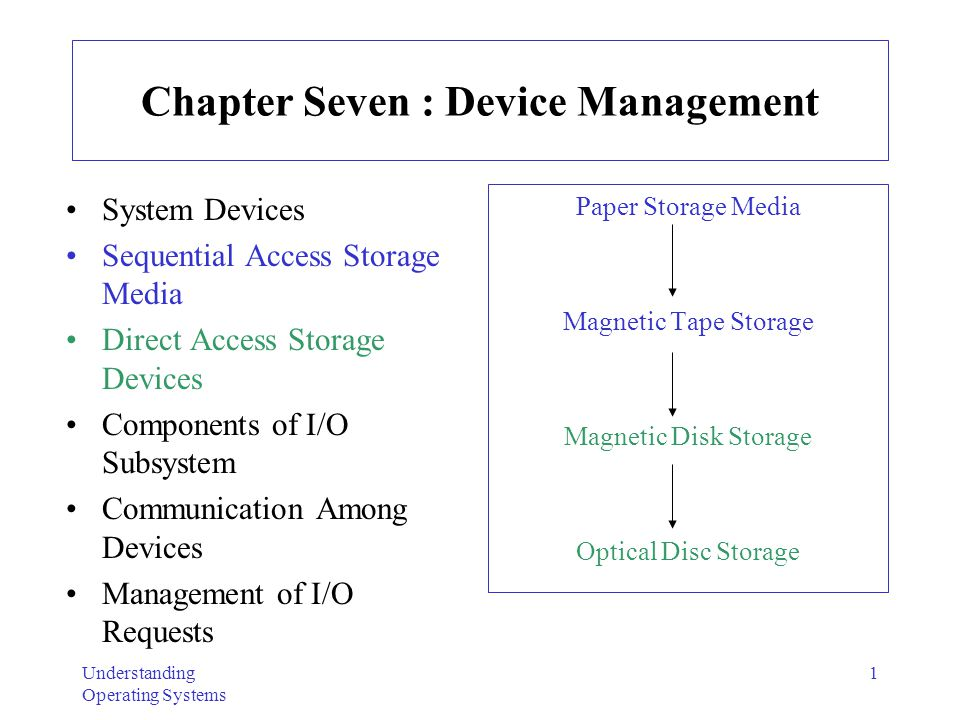 Understanding Operating Systems 1 Chapter Seven : Device Management System Devices Sequential Access Storage Media Direct Access Storage Devices Compo
