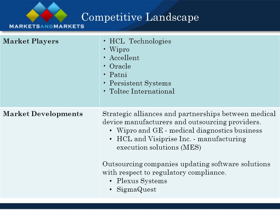 Competitive Landscape Market Players HCL Technologies Wipro Accellent Oracle Patni Persistent Systems Toltec International Market Developments Strategic alliances and partnerships between medical device manufacturers and outsourcing providers.