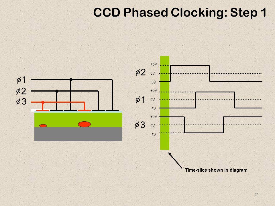 21 1 2 3 Time-slice shown in diagram +5V 0V -5V +5V 0V -5V +5V 0V -5V 1 2 3 CCD Phased Clocking: Step 1