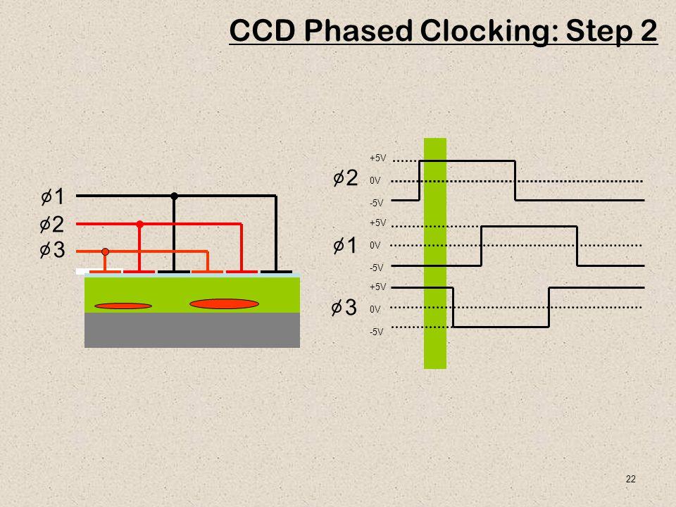 22 1 2 3 CCD Phased Clocking: Step 2 +5V 0V -5V +5V 0V -5V +5V 0V -5V 1 2 3