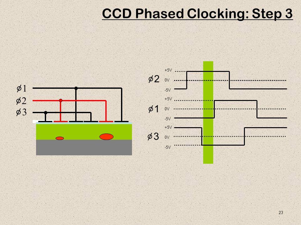 23 1 2 3 CCD Phased Clocking: Step 3 +5V 0V -5V +5V 0V -5V +5V 0V -5V 1 2 3
