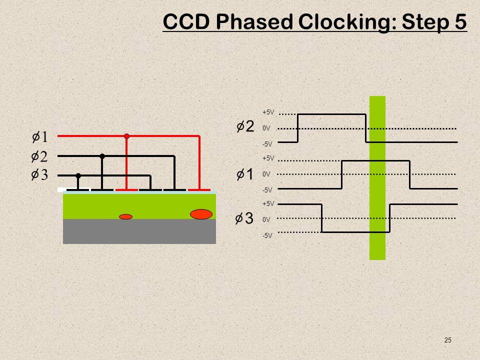 25 1 2 3 CCD Phased Clocking: Step 5 +5V 0V -5V +5V 0V -5V +5V 0V -5V 1 2 3