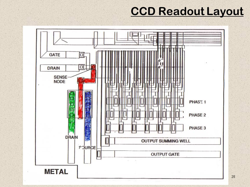28 CCD Readout Layout
