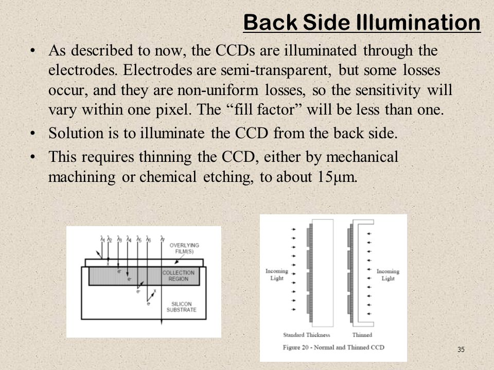35 Back Side Illumination As described to now, the CCDs are illuminated through the electrodes.