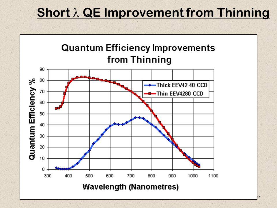 39 Short QE Improvement from Thinning