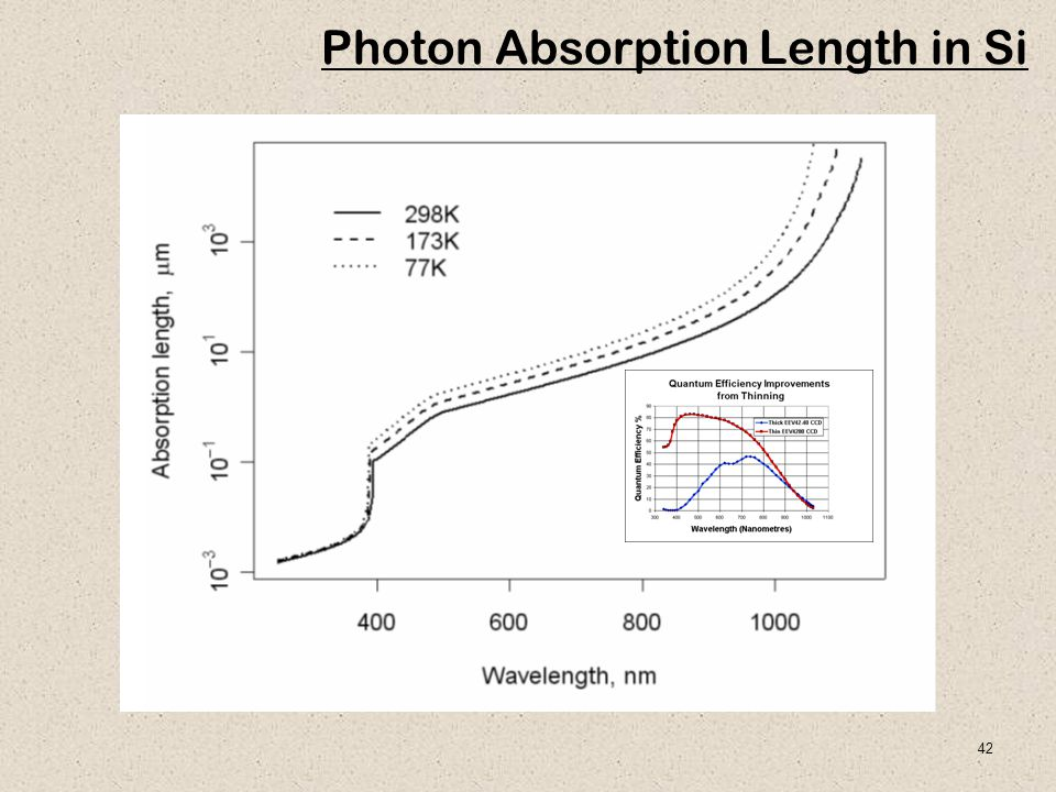 42 Photon Absorption Length in Si