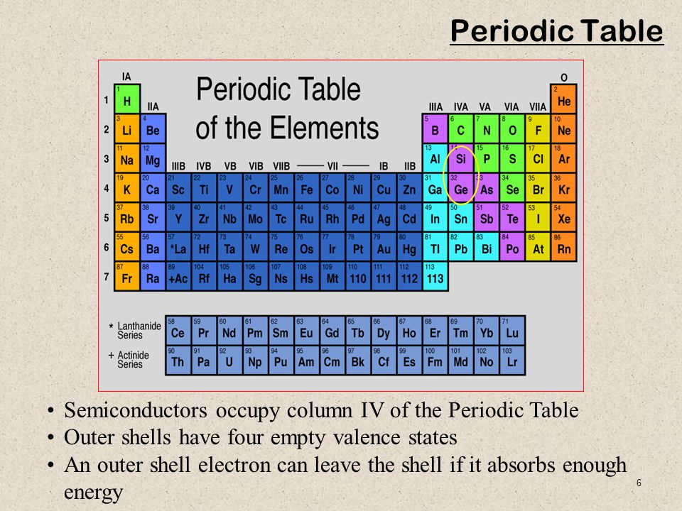 6 Semiconductors occupy column IV of the Periodic Table Outer shells have four empty valence states An outer shell electron can leave the shell if it absorbs enough energy Periodic Table