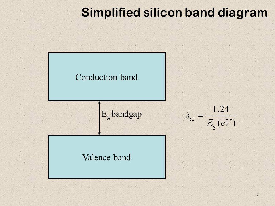7 Simplified silicon band diagram Conduction band Valence band E g bandgap