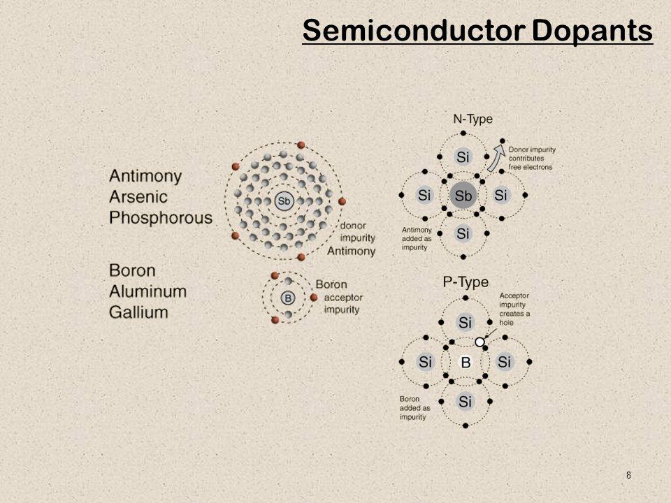 8 Semiconductor Dopants
