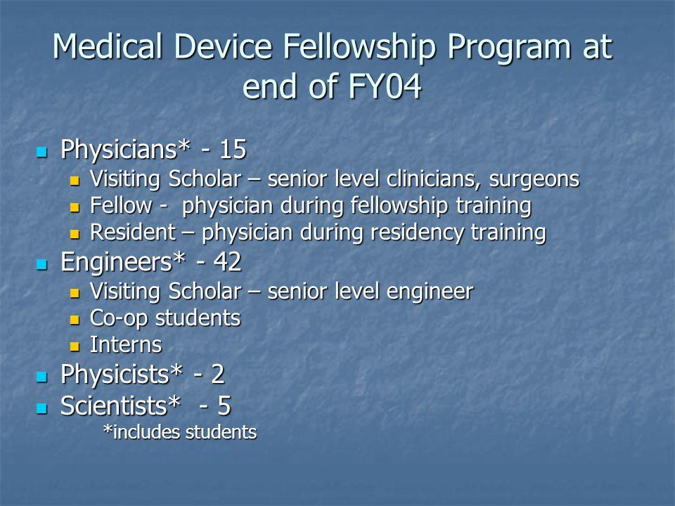 Physicians* - 15 Physicians* - 15 Visiting Scholar – senior level clinicians, surgeons Visiting Scholar – senior level clinicians, surgeons Fellow - p