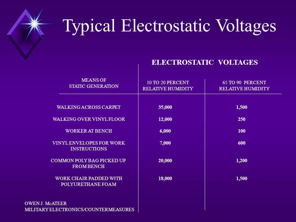 Typical Electrostatic Voltages ELECTROSTATIC VOLTAGES 10 TO 20 PERCENT RELATIVE HUMIDITY 65 TO 90 PERCENT RELATIVE HUMIDITY MEANS OF STATIC GENERATION