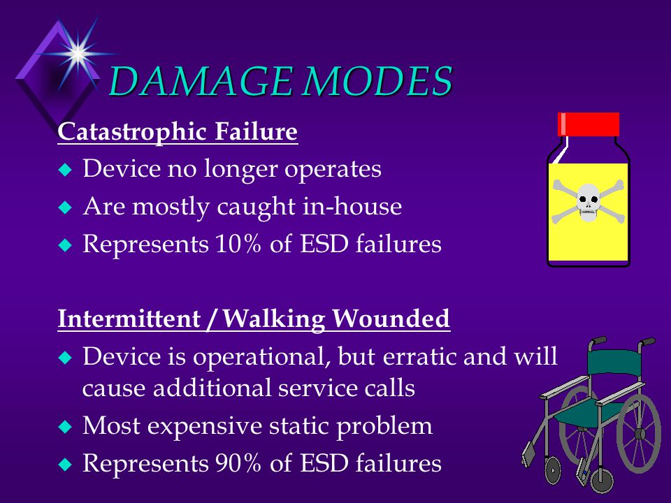 DAMAGE MODES Catastrophic Failure u Device no longer operates u Are mostly caught in-house u Represents 10% of ESD failures Intermittent / Walking Wou
