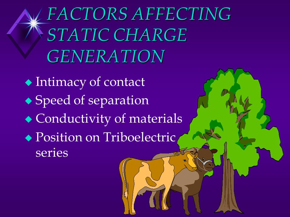 FACTORS AFFECTING STATIC CHARGE GENERATION u Intimacy of contact u Speed of separation u Conductivity of materials u Position on Triboelectric series
