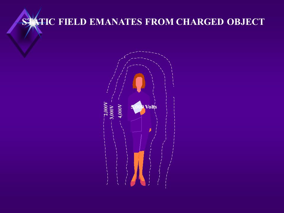 5,000 Volts 4,000V 3,000V 2,000V STATIC FIELD EMANATES FROM CHARGED OBJECT