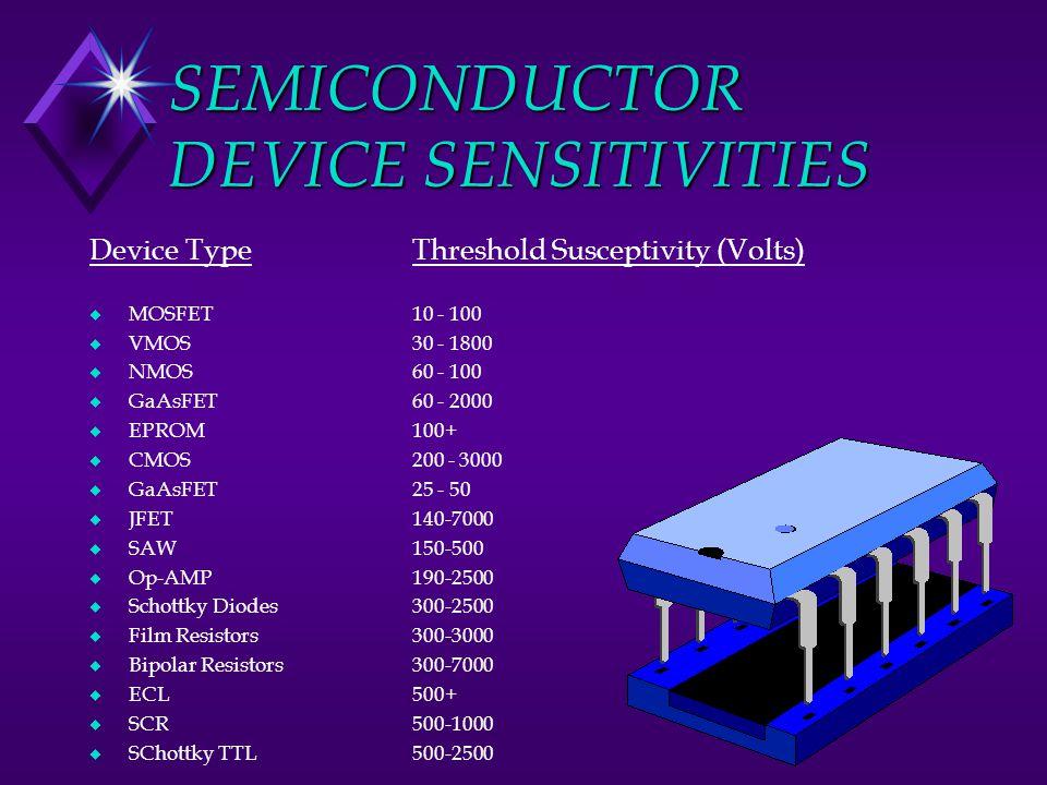 SEMICONDUCTOR DEVICE SENSITIVITIES Device Type u MOSFET u VMOS u NMOS u GaAsFET u EPROM u CMOS u GaAsFET u JFET u SAW u Op-AMP u Schottky Diodes u Film Resistors u Bipolar Resistors u ECL u SCR u SChottky TTL Threshold Susceptivity (Volts) 10 - 100 30 - 1800 60 - 100 60 - 2000 100+ 200 - 3000 25 - 50 140-7000 150-500 190-2500 300-2500 300-3000 300-7000 500+ 500-1000 500-2500