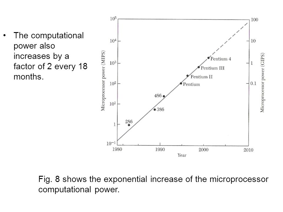 The computational power also increases by a factor of 2 every 18 months.