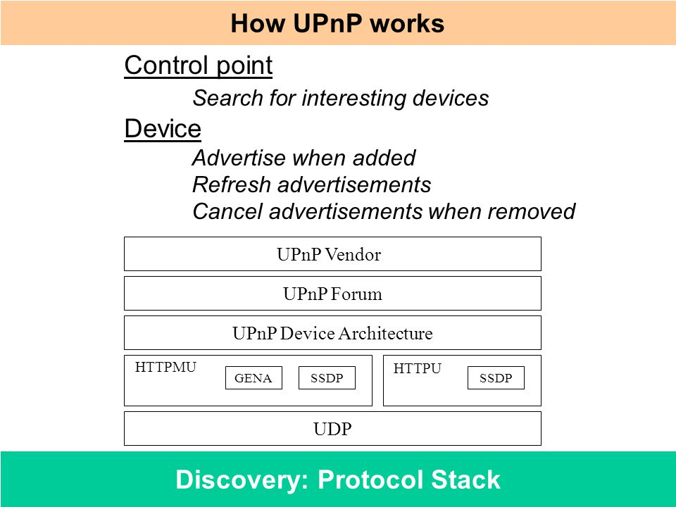 Discovery: Protocol Stack How UPnP works Control point Search for interesting devices Device Advertise when added Refresh advertisements Cancel advert